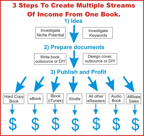 3 steps to mulitple streams x